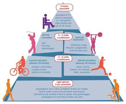 Piramide del'attività motoria (Fonte: Istituto Superiore di Sanità)