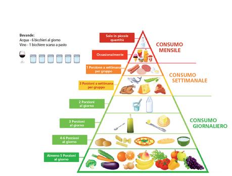 Piramide alimentare (Fonte: Ministero della salute)